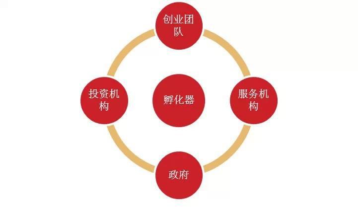 企业孵化器的盈利模式简述