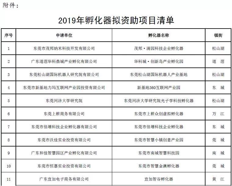 东莞拟资助40家科企孵化器
